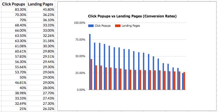 word image 4 - 4 Altın Bilgi ile Landing Page Optimizasyonu