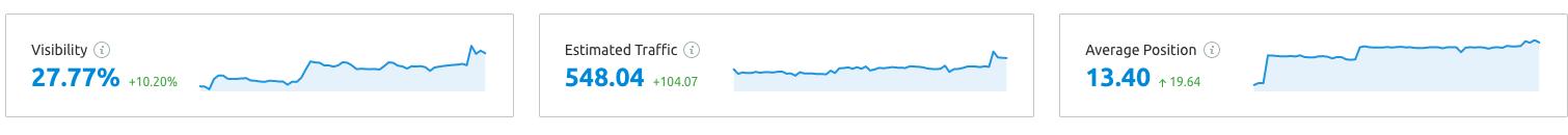 Hediye Dükkanı'nın Özel Gün Gelirlerini %470 Artırdık!